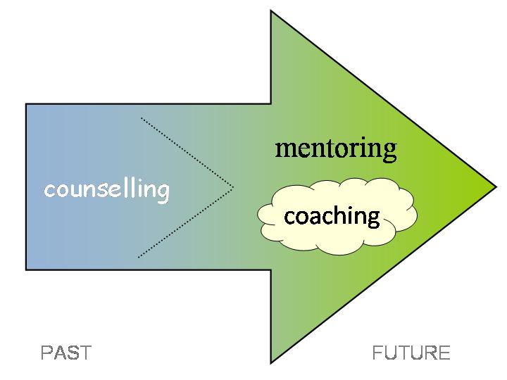 coaching and mentoring 1 Topic coaching mentoring timeframe relationship is more likely to be short-term (up to 6 months or 1 year) with a specific outcome in mind however, some coaching relationships can last longer, depending on goals achieved.