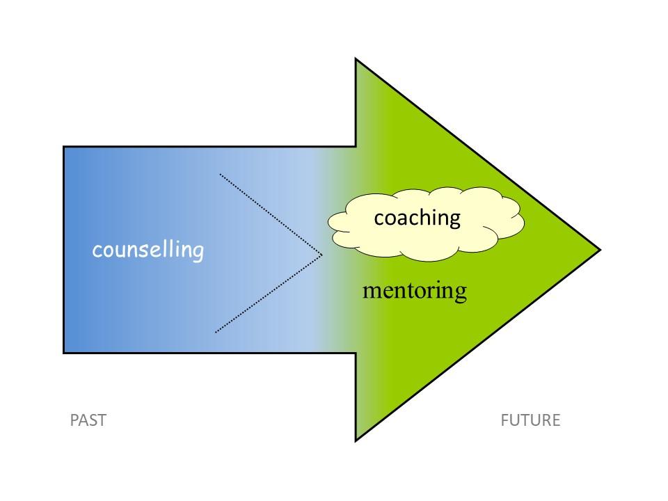 CIAO coaching arrow slide LATEST 2021 07 04